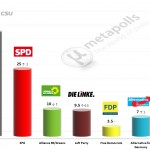 German Federal Election: 16 September 2014 poll (INSA)