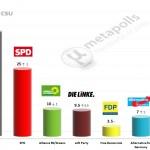 German Federal Election: 16 September 2014 poll (INSA)