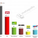 German Federal Election: 17 September2014 poll (Allensbach)