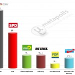 German Federal Election: 14 September 2014 poll (Emnid)