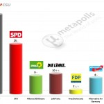 German Federal Election: 28 September 2014 poll (Emnid)