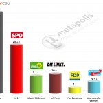 German Federal Election: 7 September 2014 poll (Emnid)