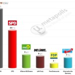 German Federal Election: 26 September 2014 poll (FGW)