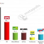 German Federal Election: 10 September 2014 poll (Forsa)