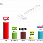 German Federal Election: 23 September 2014 poll (Forsa)