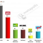 German Federal Election: 27 September 2014 poll (Infratest)