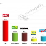 German Federal Election: 10 September 2014 poll (INSA)