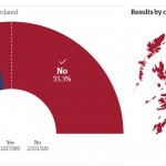 Scottish Independence Referendum: Final results