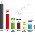 German Federal Election: 4 September 2014 poll (Infratest)