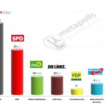 German Federal Election: 2 September 2014 poll (INSA)