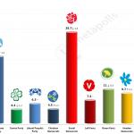 Swedish General Election: 4 September 2014 poll