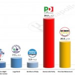Italian General Election (Chamber of Deputies): 9 September 2014 poll (Datamedia)
