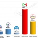 Italian General Election (Chamber of Deputies): 23 September 2014 poll (IPR)