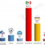 Italian General Election (Chamber of Deputies): 22 September 2014 poll (Piepoli)