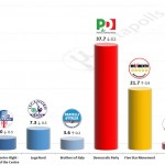 Italian General Election (Chamber of Deputies): 12 September 2014 poll (SWG)