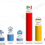 Italian General Election (Chamber of Deputies): 19 September 2014 poll (SWG)