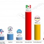 Italian General Election (Chamber of Deputies): 5 September 2014 poll (SWG)