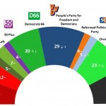 Dutch General Election: 28 September 2014 poll