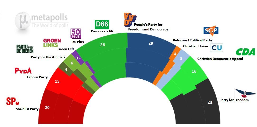 netherlands ipsos 15 9 14