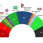 Dutch General Election: 21 September 2014 poll