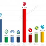 Swedish General Election: 4 September 2014 poll