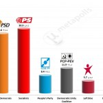Portuguese Legislative Election: 5 September 2014 poll (Aximage)