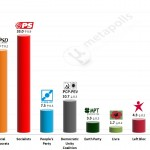 Portuguese Legislative Election: 12 September 2014 poll (Eurosondagem)