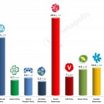 Swedish General Election: 10 September 2014 poll (Demoskop)