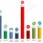 Swedish General Election: 12 September 2014 poll (Demoskop)