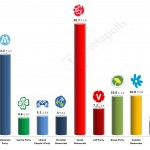 Swedish General Election: 5 September 2014 poll (Demoskop)