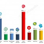 Swedish General Election: 12 September 2014 poll