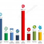 Swedish General Election: 10 September 2014 poll