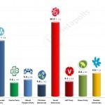 Swedish General Election: 13 September 2014 poll