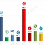 Swedish General Election: 8 September 2014 poll