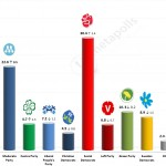 Swedish General Election: 10 September 2014 poll (SIFO)