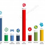 Swedish General Election: 12 September 2014 poll (United Minds)
