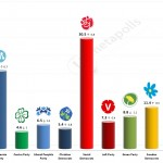 Swedish General Election: 6 September 2014 poll (United Minds)