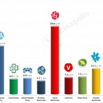 Swedish General Election: 9 September 2014 poll (United Minds)
