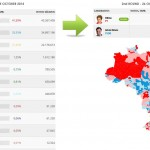 Brazilian Presidential election 2014 – Final results