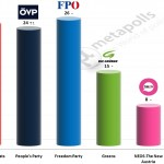 Austrian Legislative Election: 2 October 2014 poll (Gallup)