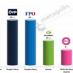 Austrian Legislative Election: 19 October 2014 poll (IMAS)