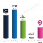 Austrian Legislative Election: 10 October 2014 poll (Market)