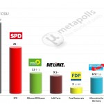 German Federal Election: 29 September 2014 poll (INSA)