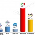 Italian General Election (Chamber of Deputies): 15 October 2014 poll (Datamedia)
