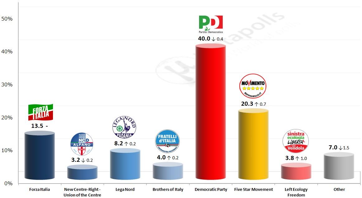 italy datamedia 15 10 2014