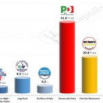 Italian General Election (Chamber of Deputies): 21 October 2014 poll (Datamedia)