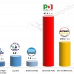 Italian General Election (Chamber of Deputies): 8 October 2014 poll (Datamedia)