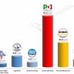 Italian General Election (Chamber of Deputies): 12 October 2014 poll (Demos)