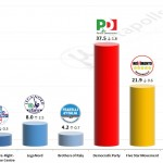 Italian General Election (Chamber of Deputies): 7 October 2014 poll (Euromedia)