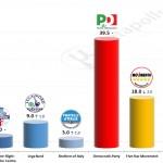 Italian General Election (Chamber of Deputies): 28 October 2014 poll (IPR)